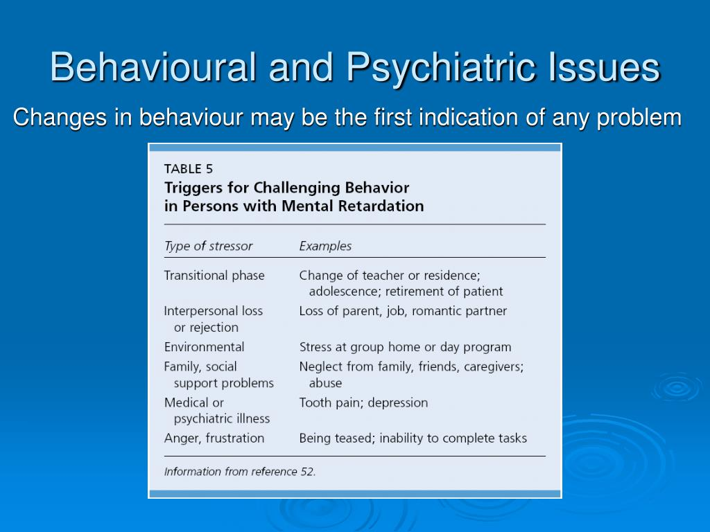 Behavioural and Psychiatric Issues