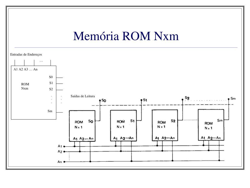 Memória ROM Nxm