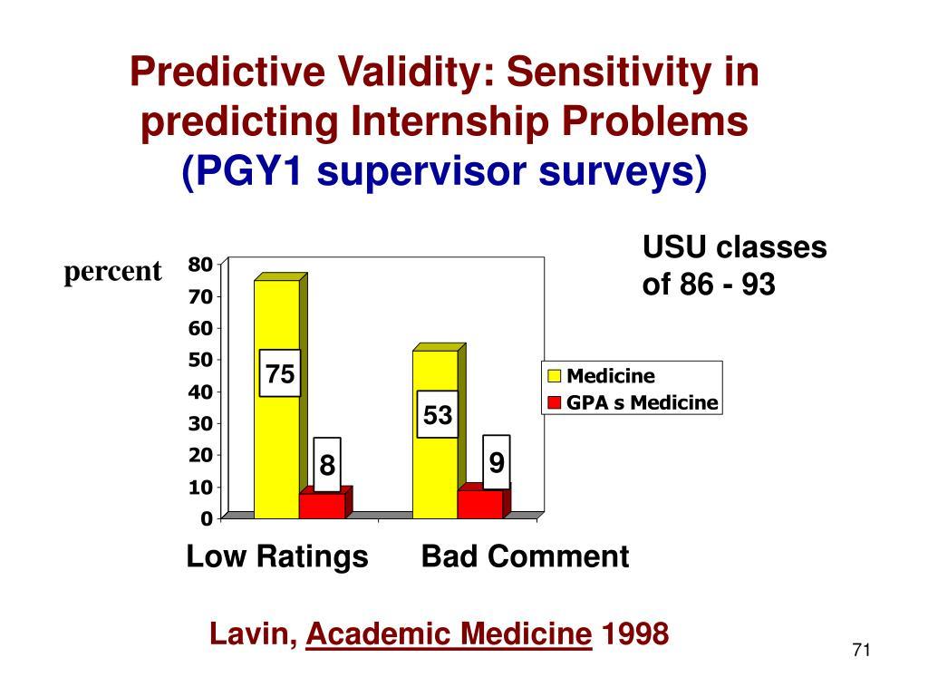 Predictive Validity: Sensitivity in predicting Internship Problems