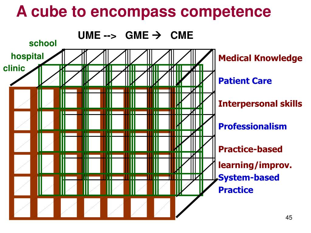 A cube to encompass competence
