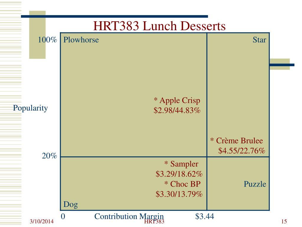 HRT383 Lunch Desserts