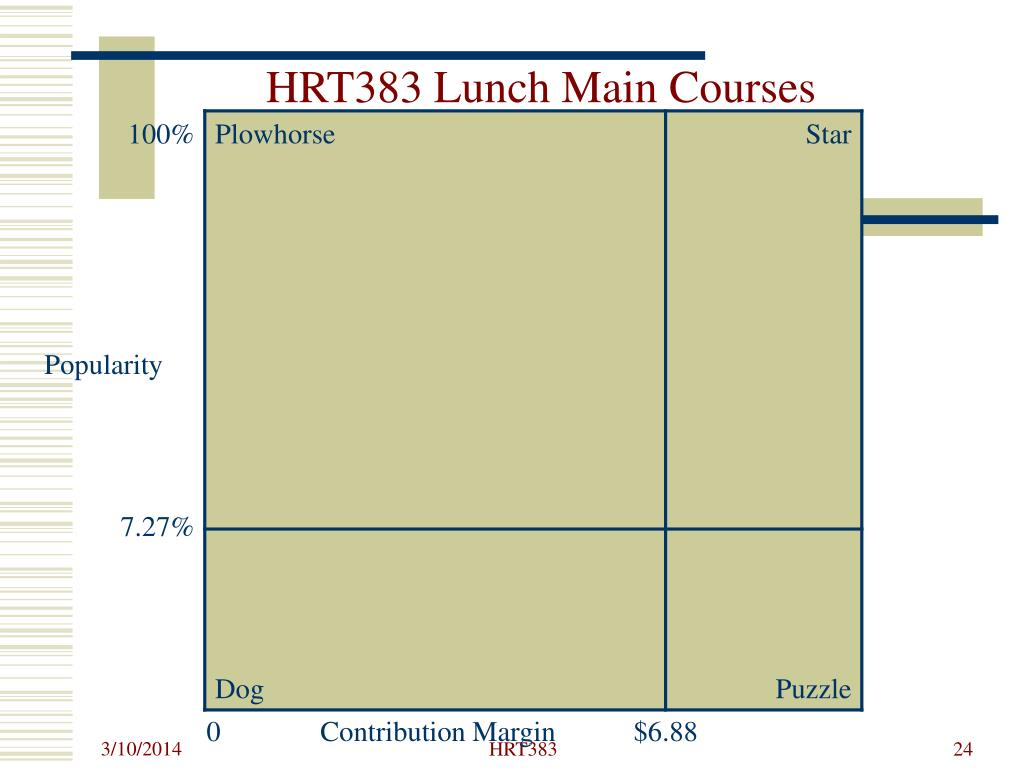 HRT383 Lunch Main Courses