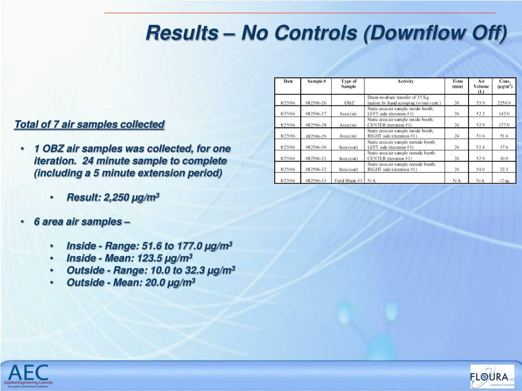 Results – No Controls (Downflow Off)