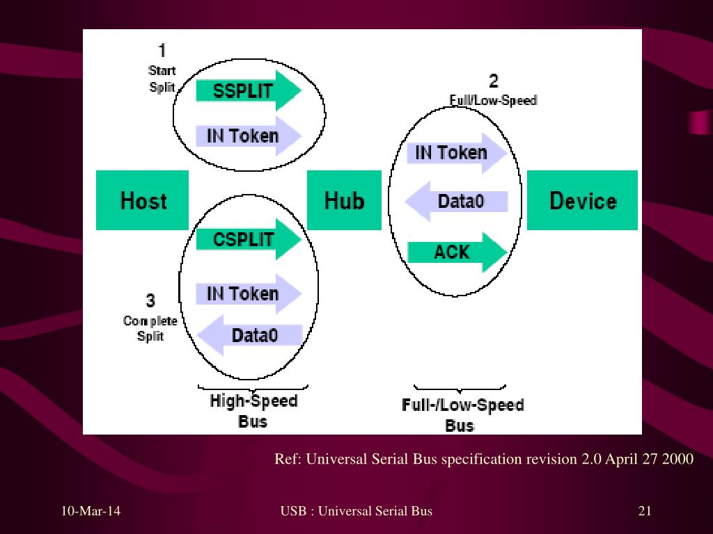 Ref: Universal Serial Bus specification revision 2.0 April 27 2000