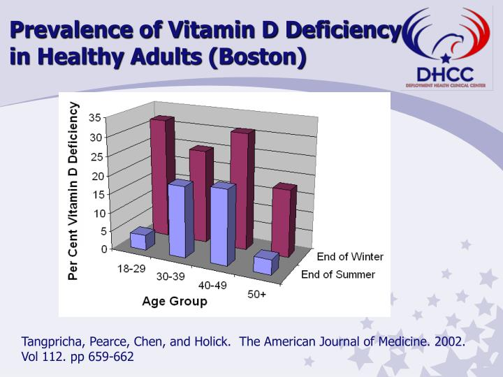 Prevalence of Vitamin D Deficiency in Healthy Adults (Boston)