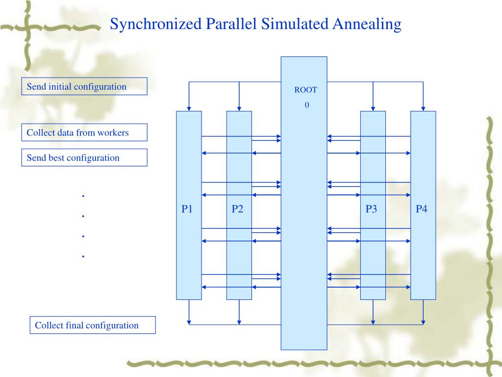 Synchronized Parallel Simulated Annealing