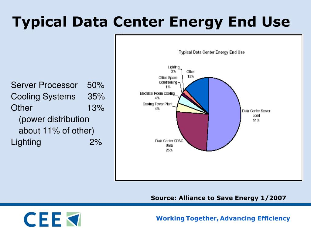 Typical Data Center Energy End Use