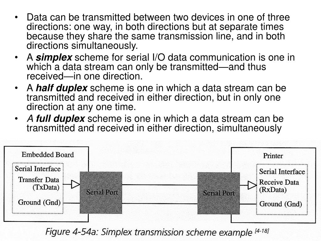 Data can be transmitted between two devices in one of three directions: one way, in both directions but at separate times because they share the same transmission line, and in both directions simultaneously.