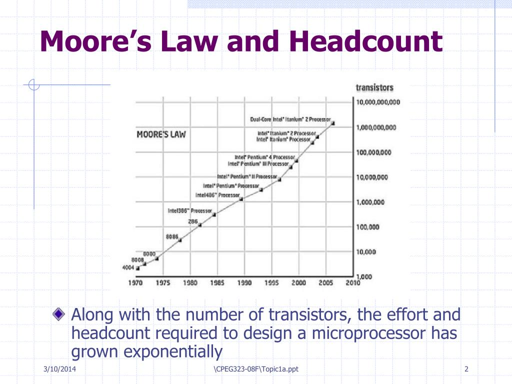 Moore's Law and Headcount