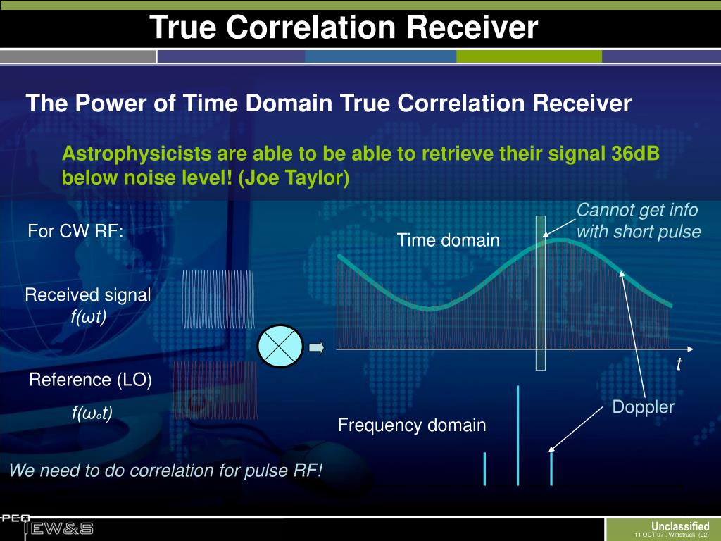 True Correlation Receiver