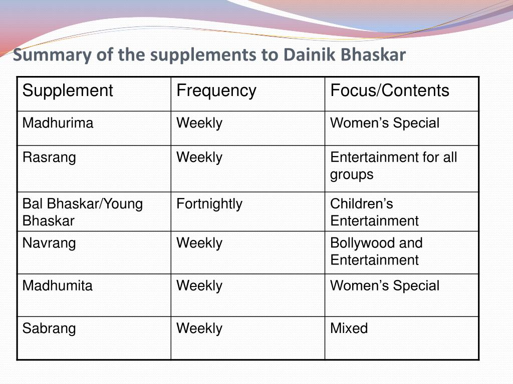 Summary of the supplements to Dainik Bhaskar