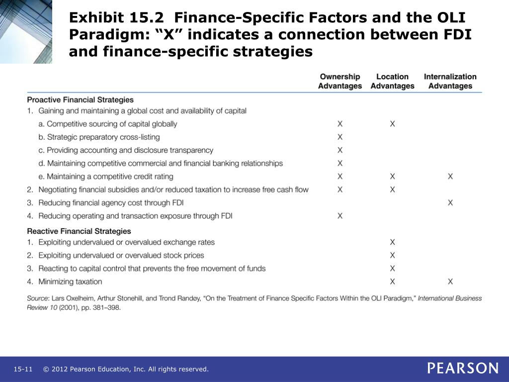 """Exhibit 15.2  Finance-Specific Factors and the OLI Paradigm: """"X"""" indicates a connection between FDI and finance-specific strategies"""