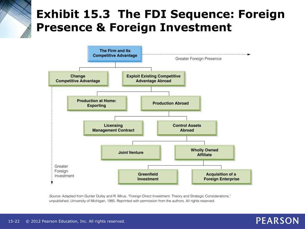 Exhibit 15.3  The FDI Sequence: Foreign Presence & Foreign Investment
