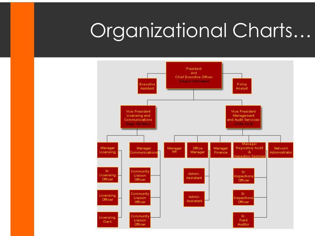 Organizational Charts…