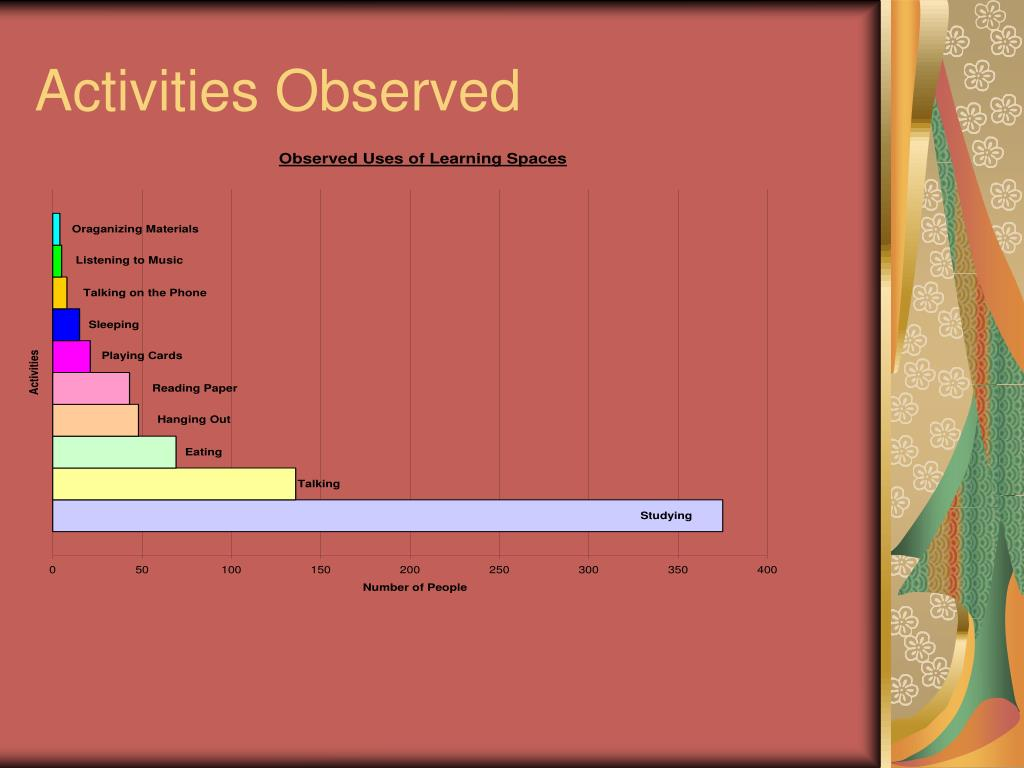 Activities Observed