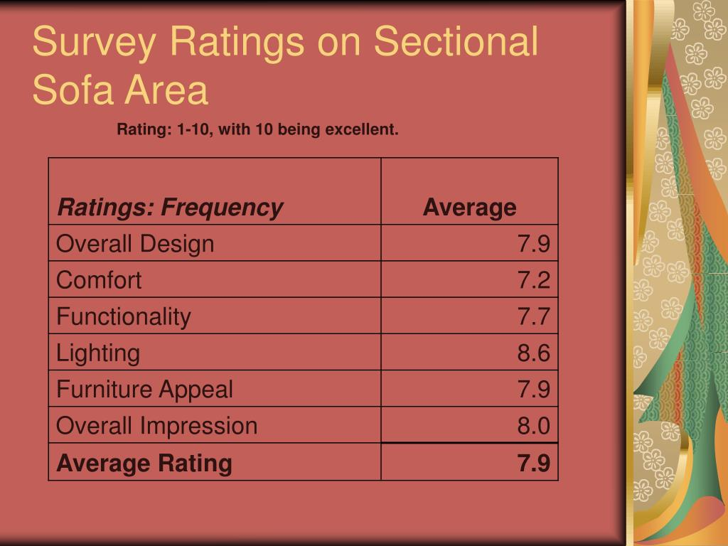 Survey Ratings on Sectional Sofa Area