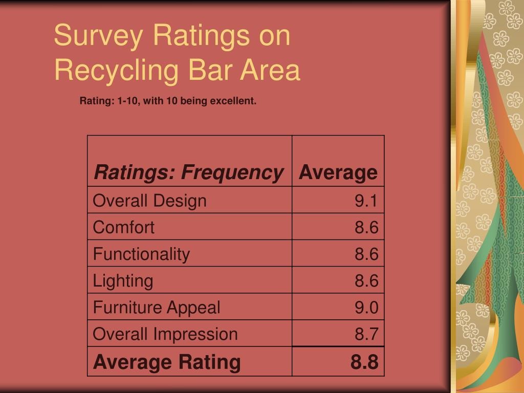 Survey Ratings on Recycling Bar Area