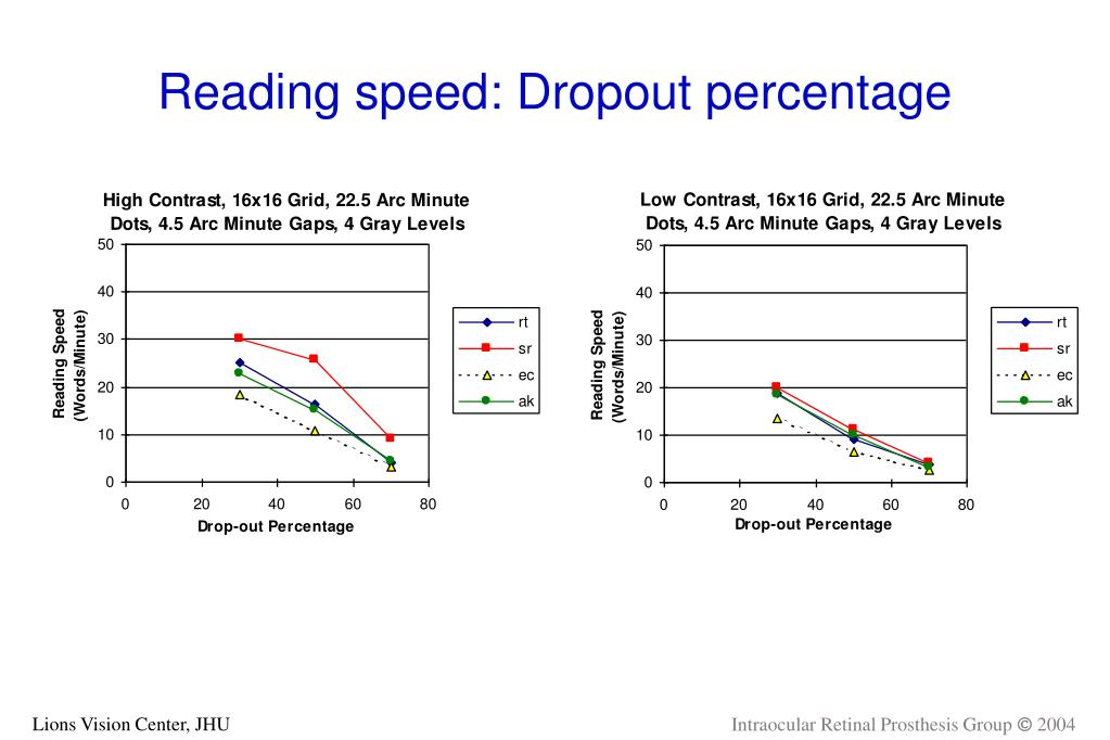 Reading speed: Dropout percentage