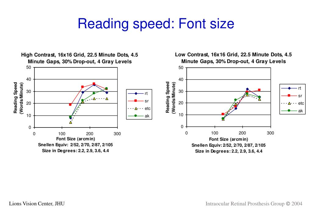 Reading speed: Font size