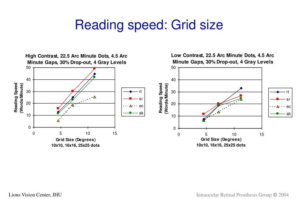 Reading speed: Grid size