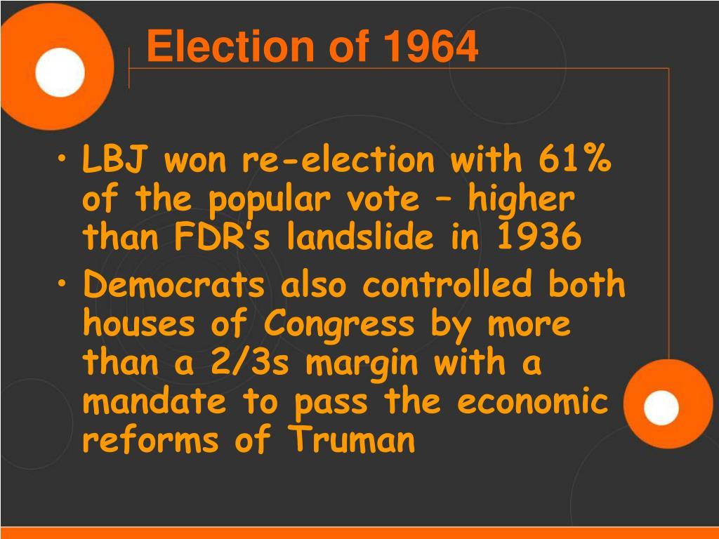 LBJ won re-election with 61% of the popular vote – higher than FDR's landslide in 1936
