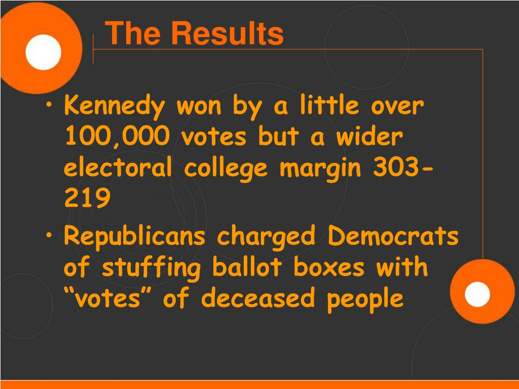 Kennedy won by a little over 100,000 votes but a wider electoral college margin 303-219
