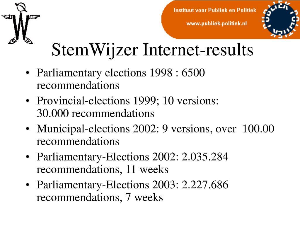 StemWijzer Internet-results