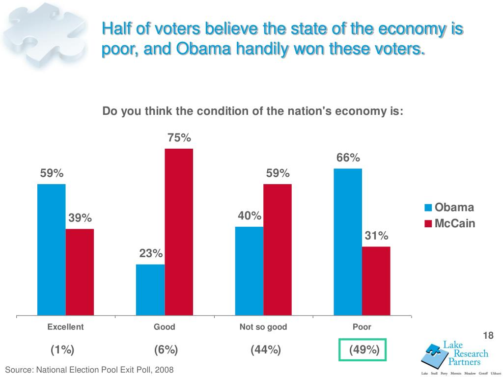 Half of voters believe the state of the economy is poor, and Obama handily won these voters.