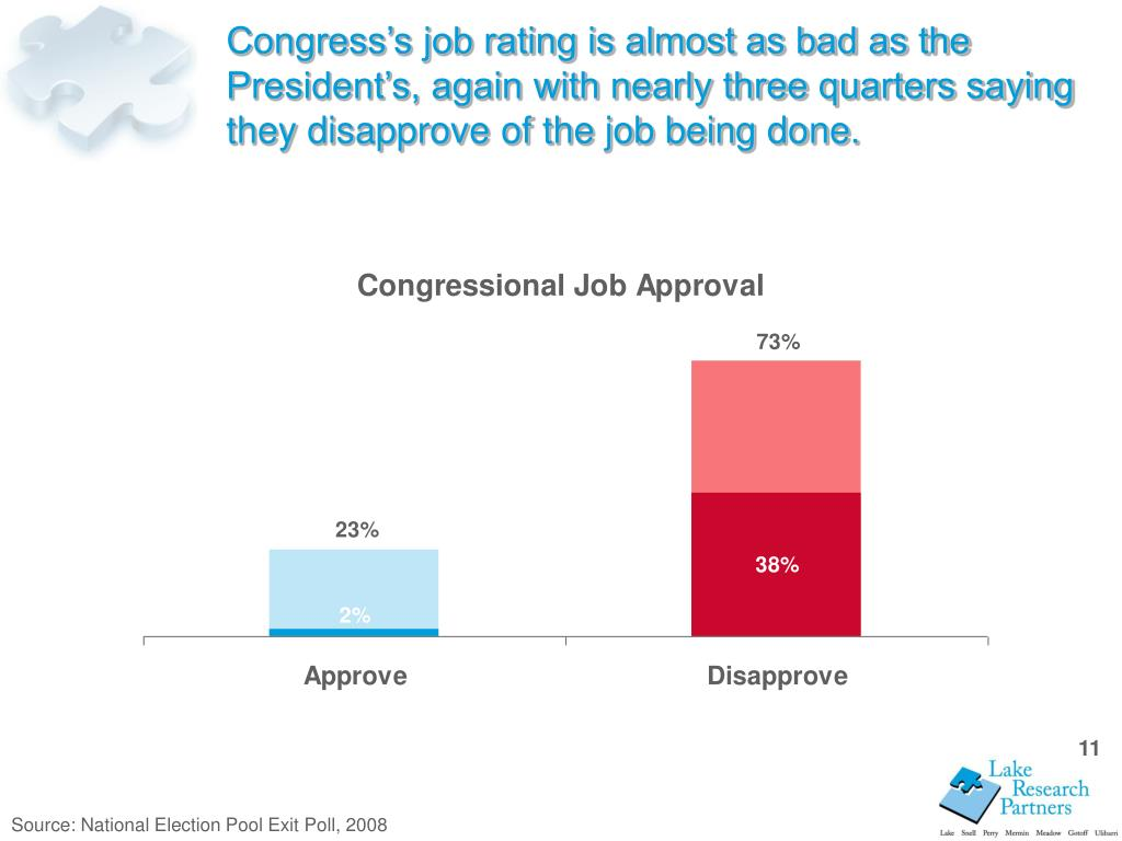 Congress's job rating is almost as bad as the President's, again with nearly three quarters saying they disapprove of the job being done.