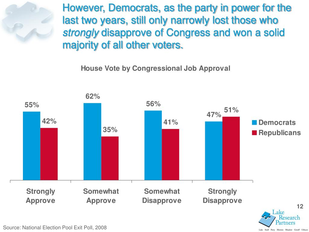However, Democrats, as the party in power for the last two years, still only narrowly lost those who
