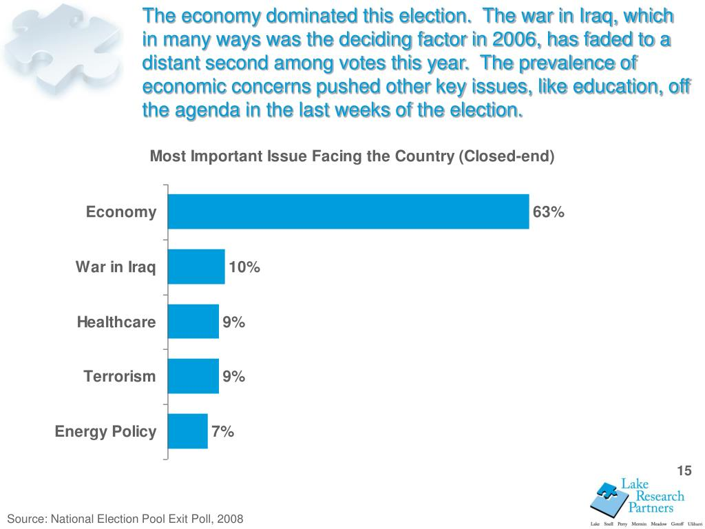 The economy dominated this election.  The war in Iraq, which in many ways was the deciding factor in 2006, has faded to a distant second among votes this year.  The prevalence of economic concerns pushed other key issues, like education, off the agenda in the last weeks of the election.