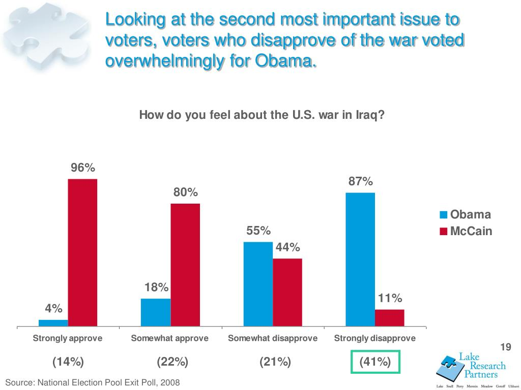 Looking at the second most important issue to voters, voters who disapprove of the war voted overwhelmingly for Obama.