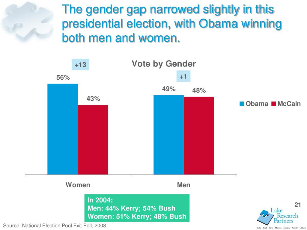 The gender gap narrowed slightly in this presidential election, with Obama winning both men and women.