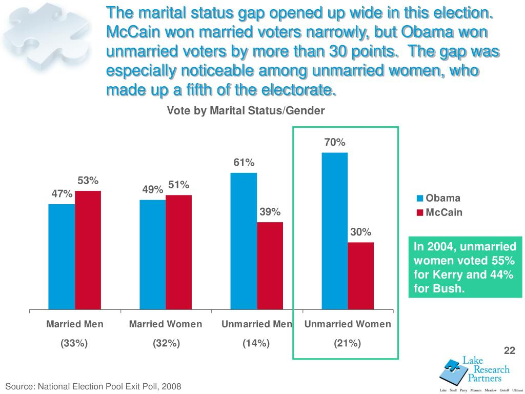 The marital status gap opened up wide in this election.  McCain won married voters narrowly, but Obama won unmarried voters by more than 30 points.  The gap was especially noticeable among unmarried women, who made up a fifth of the electorate.