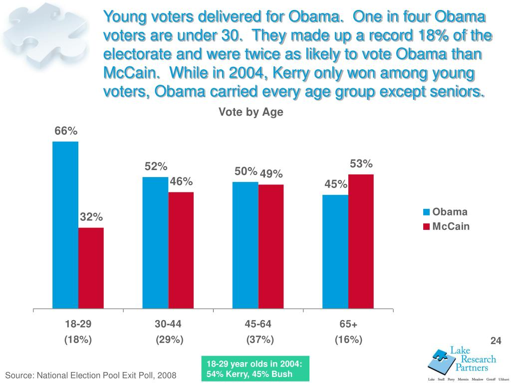 Young voters delivered for Obama.  One in four Obama voters are under 30.  They made up a record 18% of the electorate and were twice as likely to vote Obama than McCain.  While in 2004, Kerry only won among young voters, Obama carried every age group except seniors.