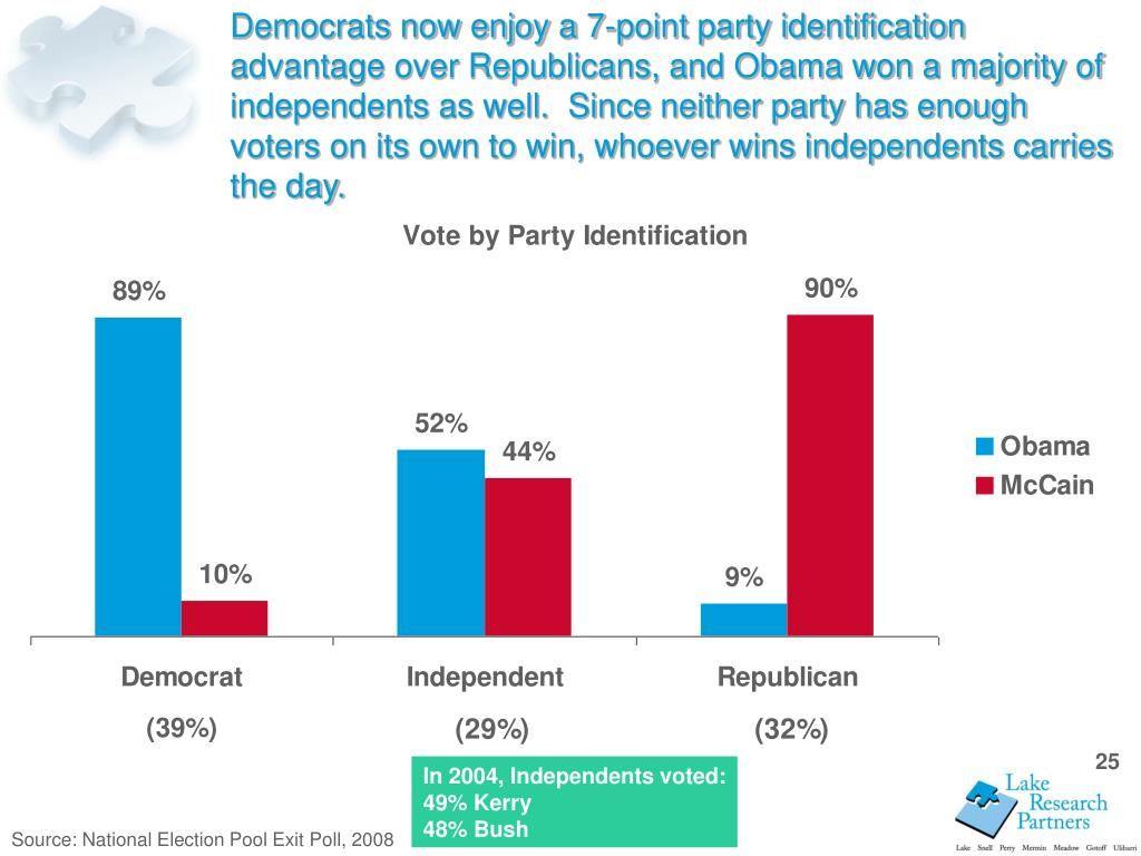 Democrats now enjoy a 7-point party identification advantage over Republicans, and Obama won a majority of independents as well.  Since neither party has enough voters on its own to win, whoever wins independents carries the day.