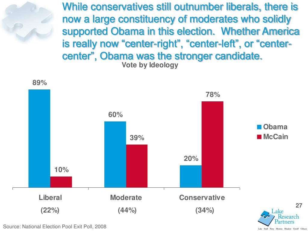 """While conservatives still outnumber liberals, there is now a large constituency of moderates who solidly supported Obama in this election.  Whether America is really now """"center-right"""", """"center-left"""", or """"center-center"""", Obama was the stronger candidate."""