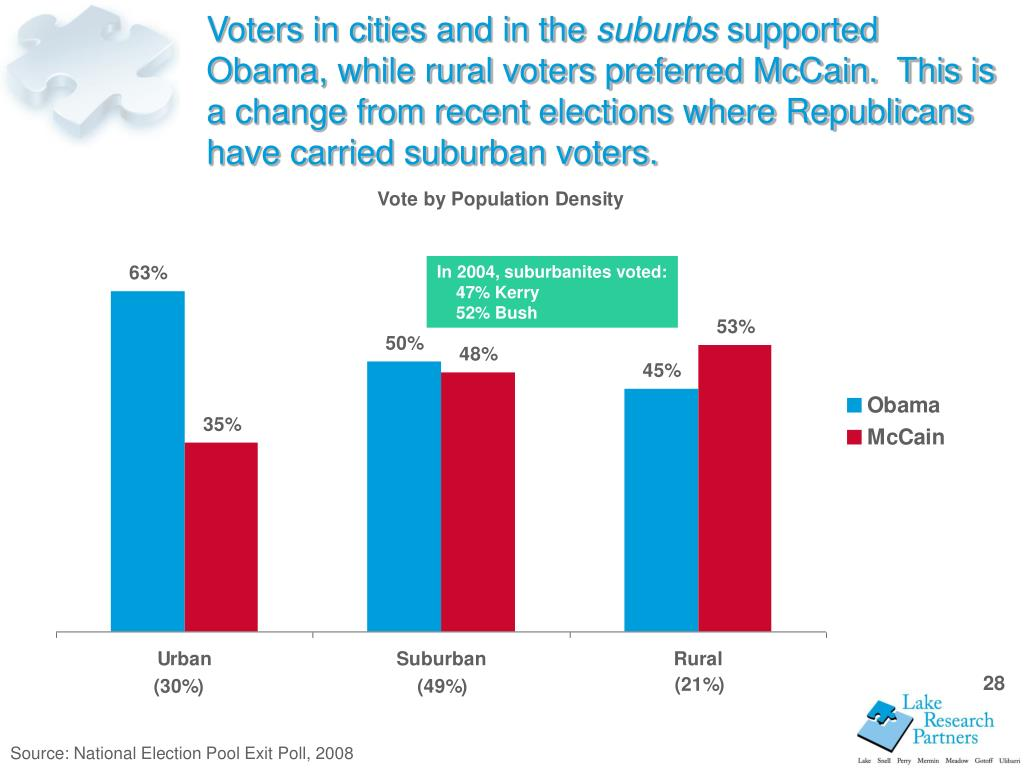 Voters in cities and in the