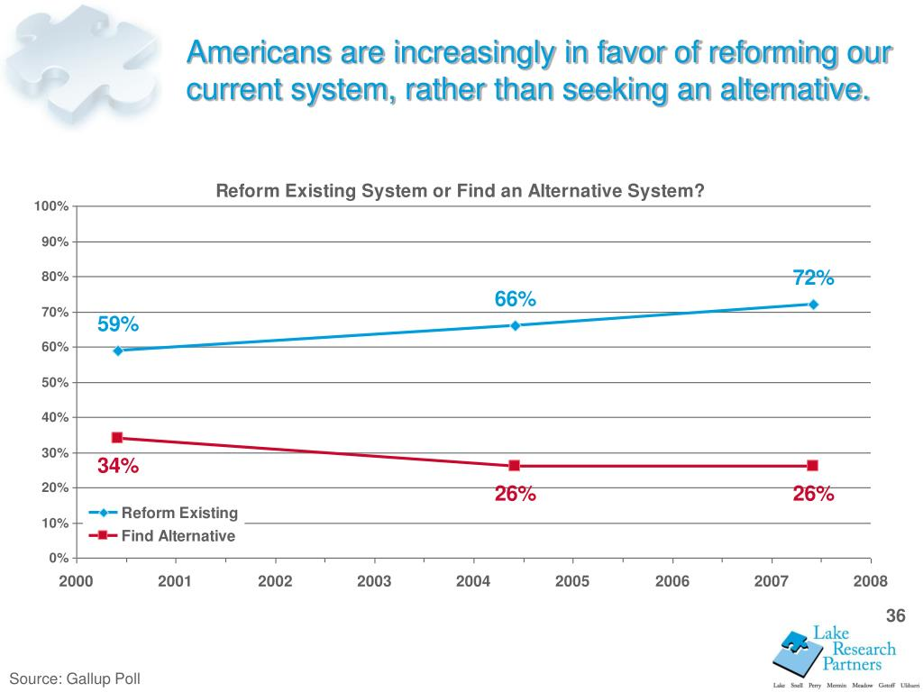 Americans are increasingly in favor of reforming our current system, rather than seeking an alternative.