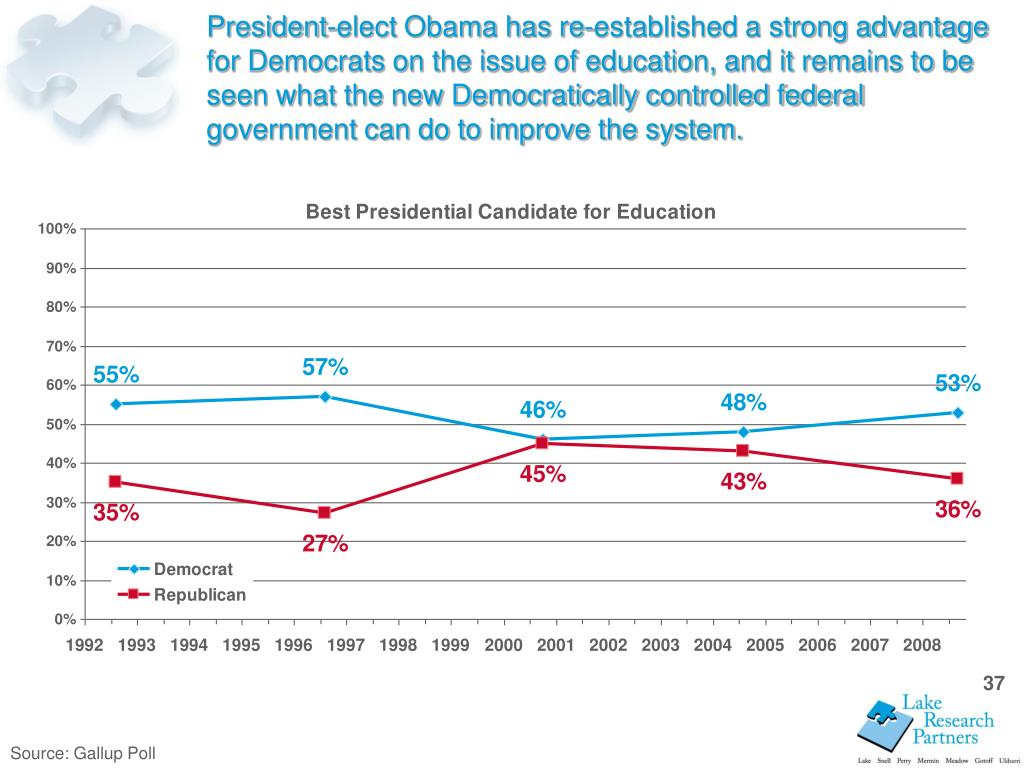 President-elect Obama has re-established a strong advantage for Democrats on the issue of education, and it remains to be seen what the new Democratically controlled federal government can do to improve the system.
