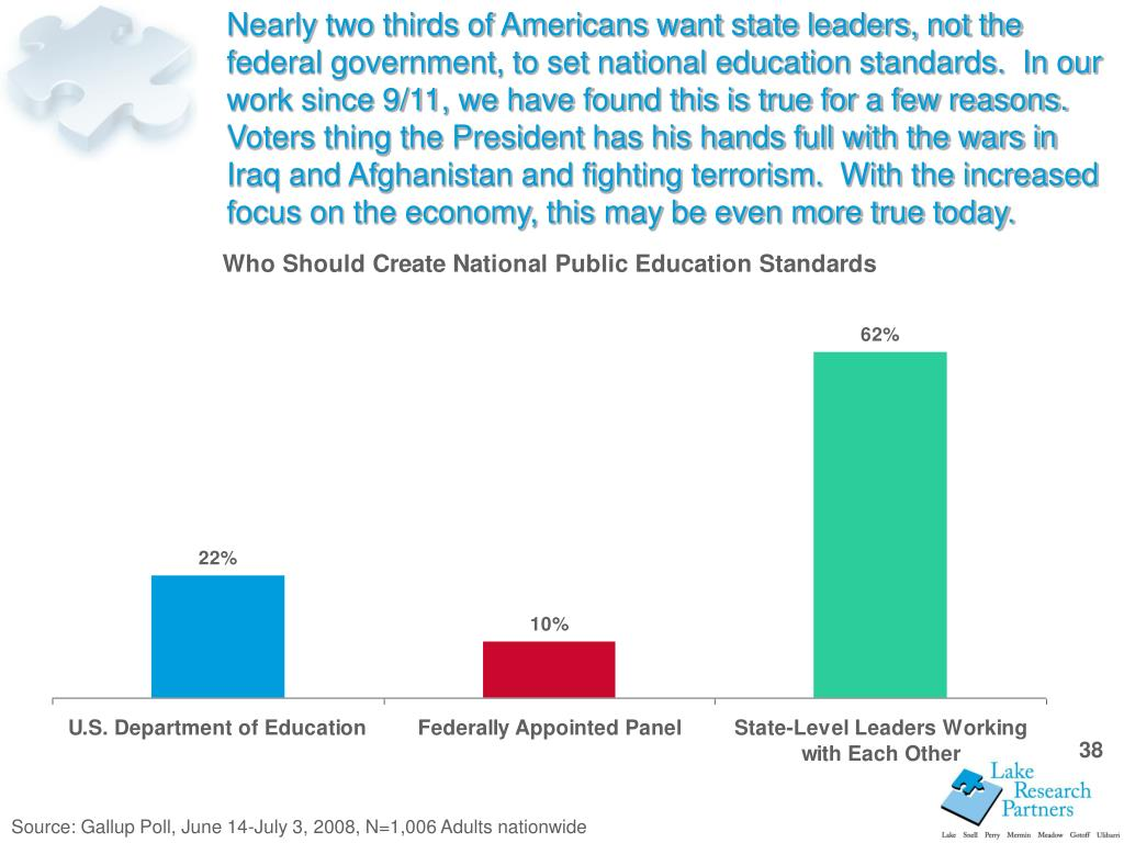 Nearly two thirds of Americans want state leaders, not the federal government, to set national education standards.  In our work since 9/11, we have found this is true for a few reasons.  Voters thing the President has his hands full with the wars in Iraq and Afghanistan and fighting terrorism.  With the increased focus on the economy, this may be even more true today.