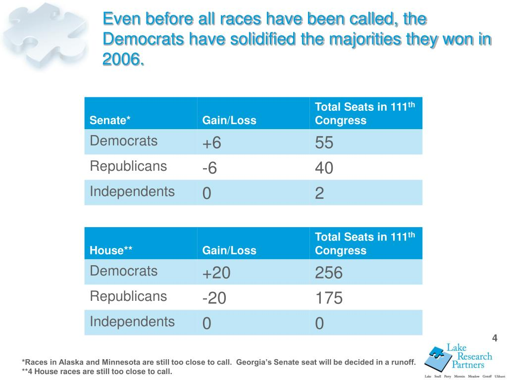 Even before all races have been called, the Democrats have solidified the majorities they won in 2006.