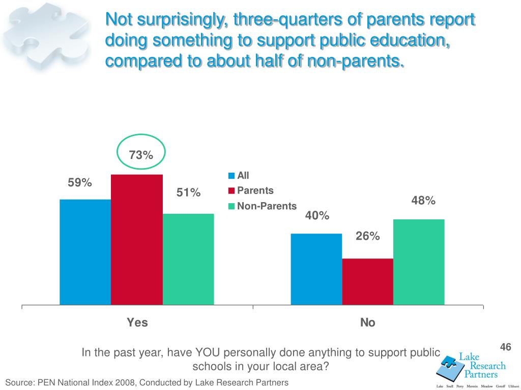 Not surprisingly, three-quarters of parents report doing something to support public education, compared to about half of non-parents.