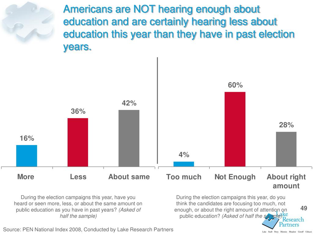 Americans are NOT hearing enough about education and are certainly hearing less about education this year than they have in past election years.