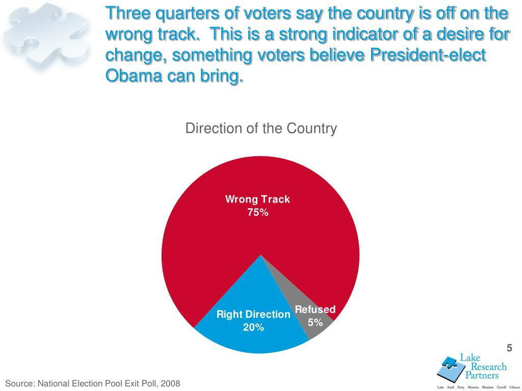 Three quarters of voters say the country is off on the wrong track.  This is a strong indicator of a desire for change, something voters believe President-elect Obama can bring.