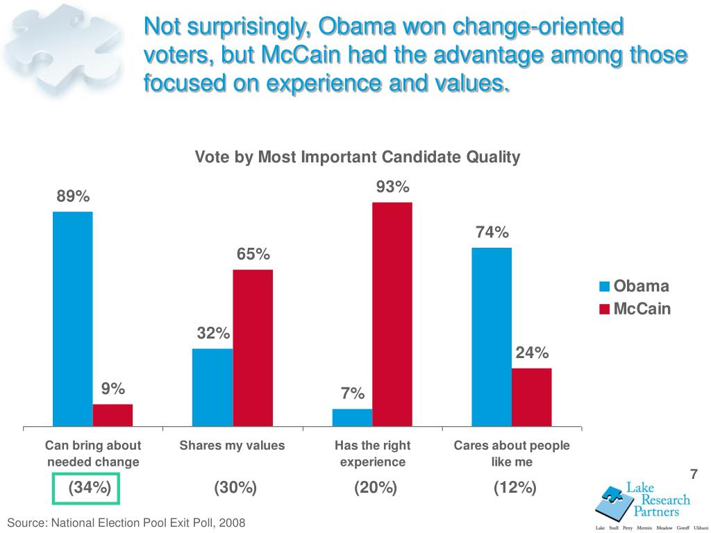 Not surprisingly, Obama won change-oriented voters, but McCain had the advantage among those focused on experience and values.