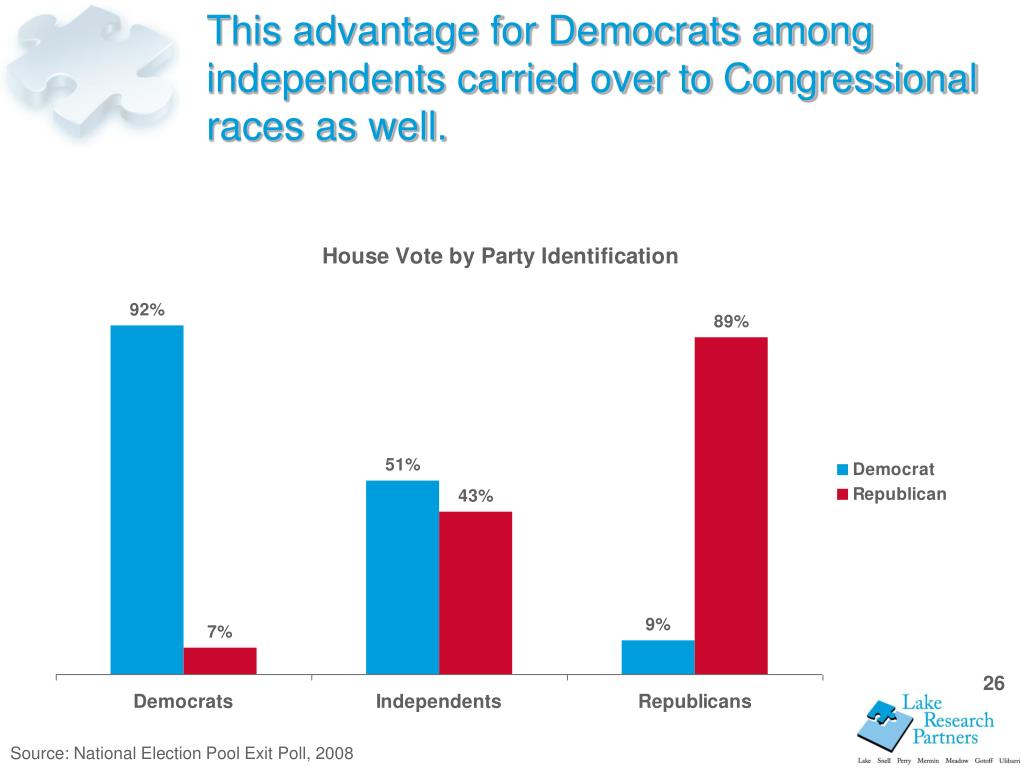 This advantage for Democrats among independents carried over to Congressional races as well.