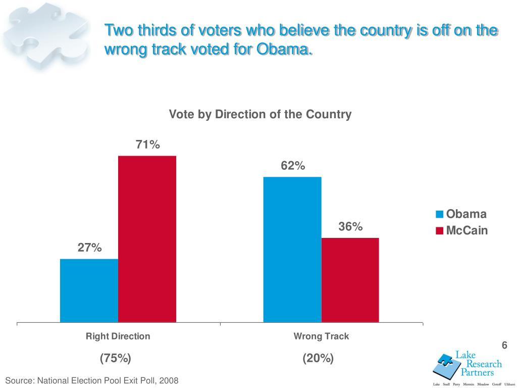 Two thirds of voters who believe the country is off on the wrong track voted for Obama.