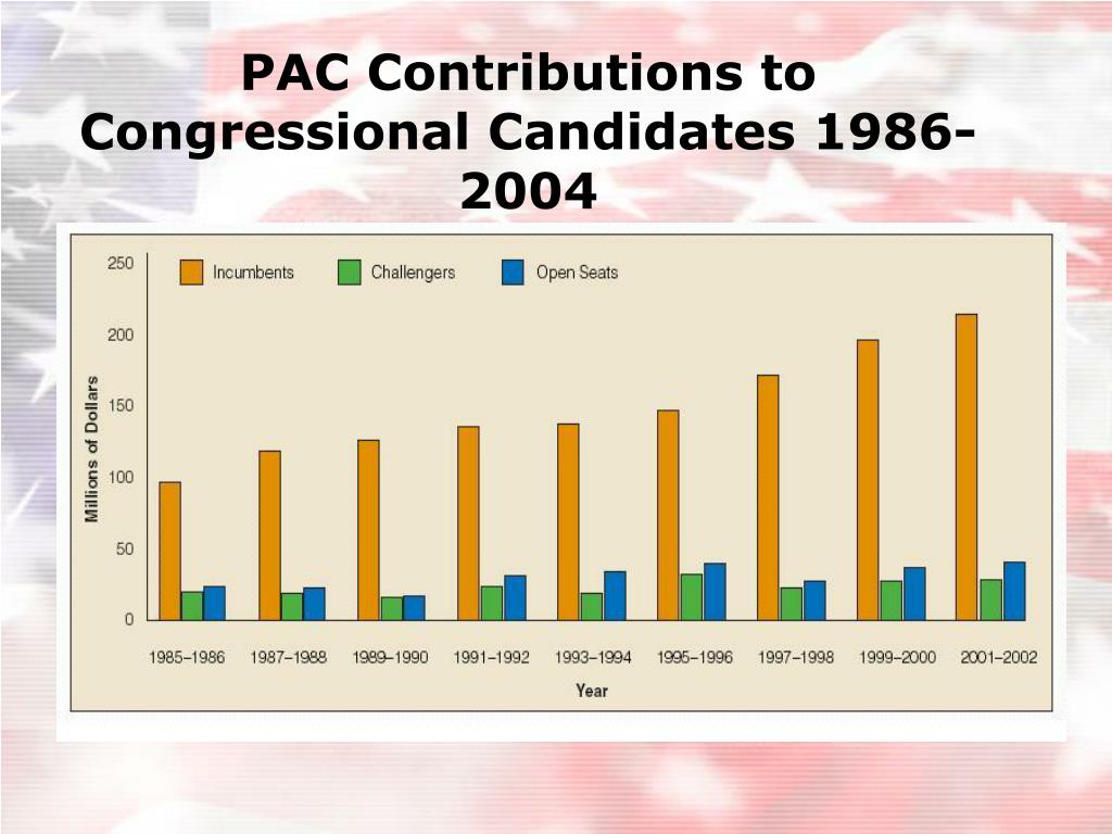 PAC Contributions to Congressional Candidates 1986-2004