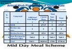 annual work plan 2011 12 of gujarat state21
